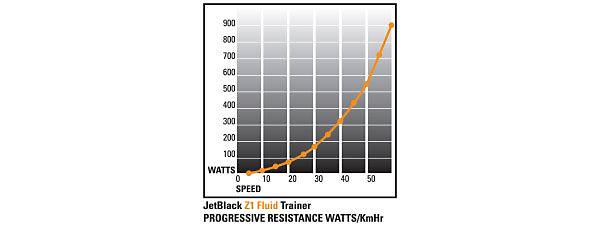 Jet Black Resistance Chart